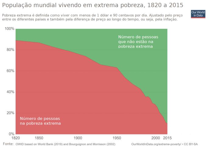 pobreza global ourworldindata